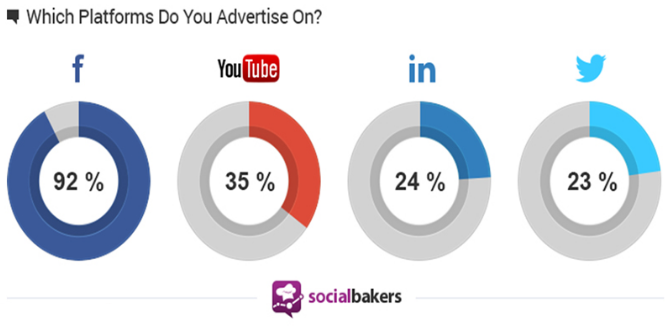 advertising on social media graphic